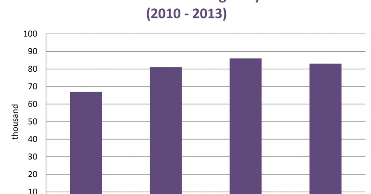 Average employment by UK furniture manufacturers, 2010-2013