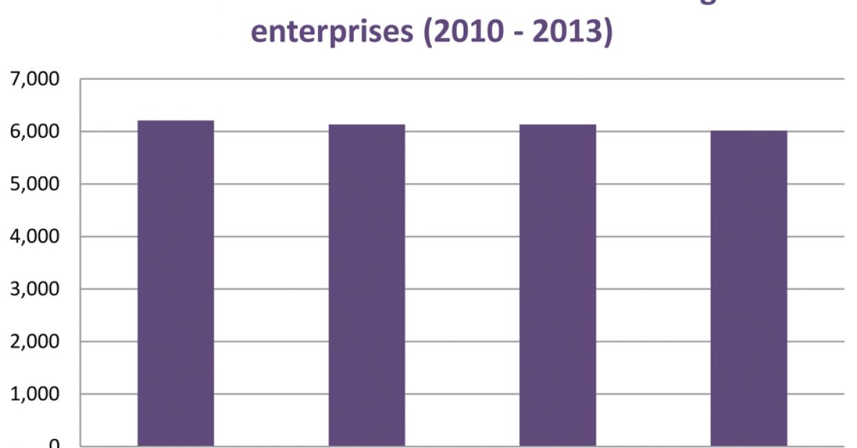 Number of UK furniture manufacturing enterprises, 2010-2013