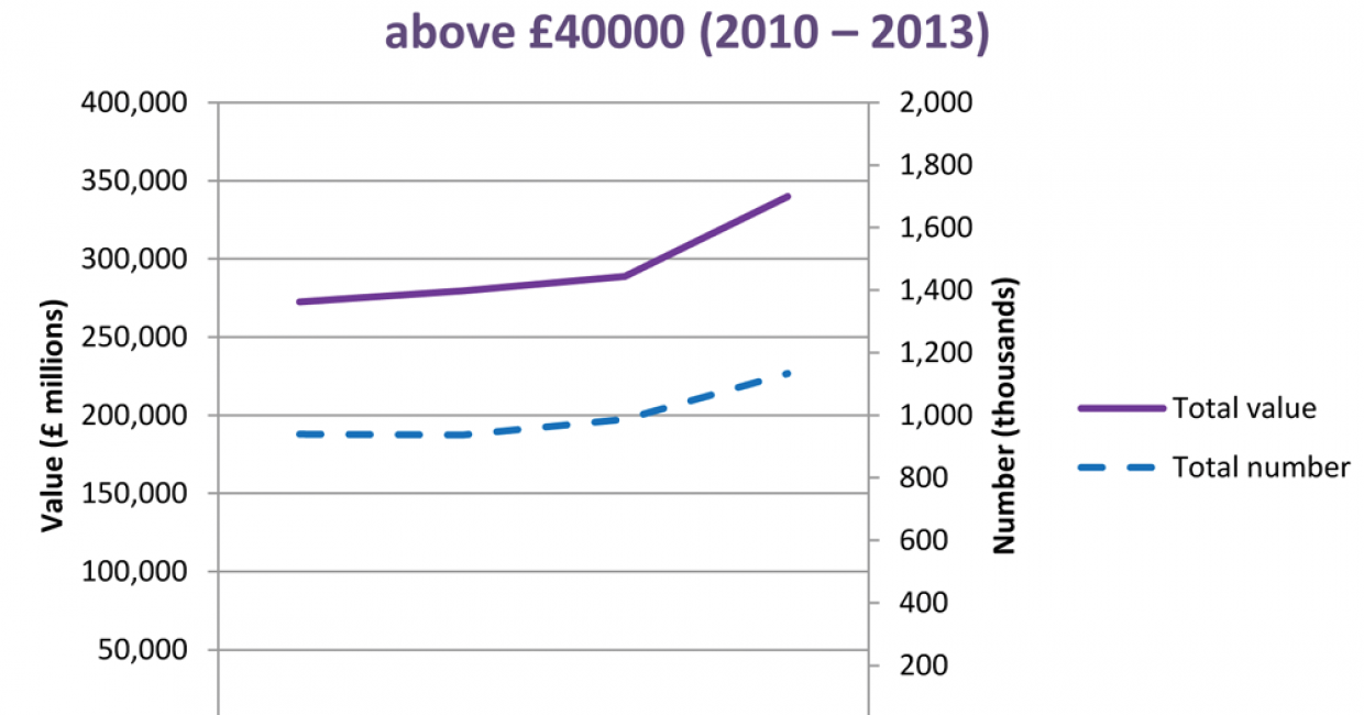 Number and value of UK property transactions above £40,000, 2010-2013