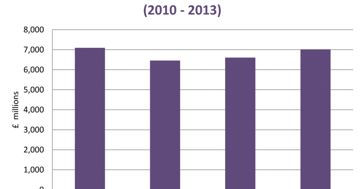 Turnover of UK furniture manufacturers, 2010-2013