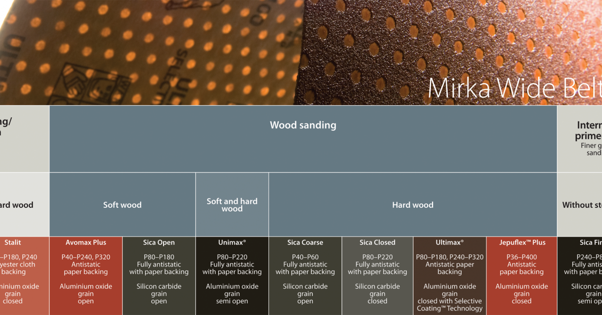 Mirka has the optimum solution for all types of sanding