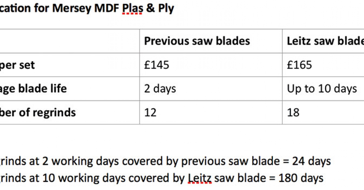 Figures provided by Mersey MDF, Plas & Ply make a compelling case for quality tooling