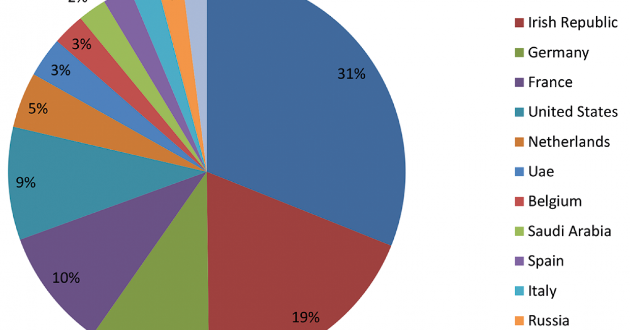 Furniture exports from the UK, 2014
