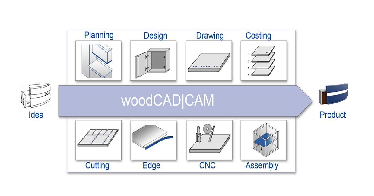 From idea to product – full service software from Homag UK