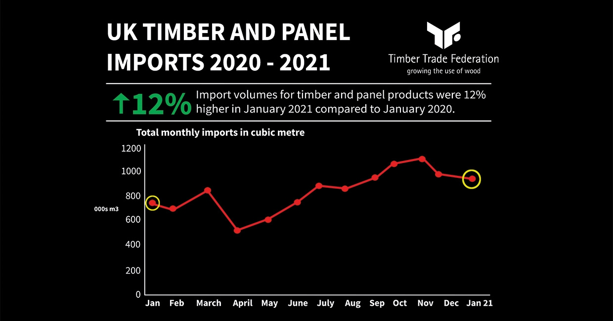 Timber imports up by 12% in January 2021