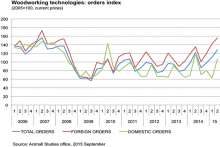 Stronger outlook for Italian woodworking technology manufacturers